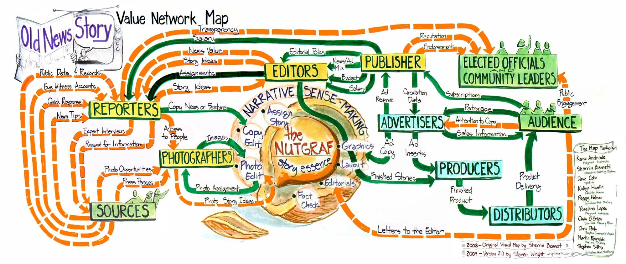 The Journalism That Matters JTM value network map depicts the old news story—with reporters, sources, photographers, editors, teams of related staffers and a publisher in narrative sense-making, in a product that had advertisers and was distributed to an audience that includes community leaders and elected officials.