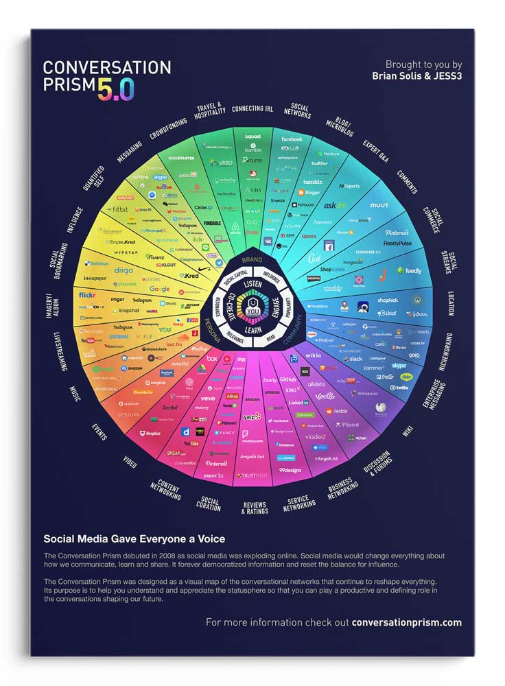 "Conversation Prism 5.0; Brian Solis; Jess3; debuted in 2008 and depicts the democratization of information that happened as a result of social media's influence. It visually portrays the ""conversational networks that continue to reshape everything."" It portrays the logos of various social media outlets that are reshaping activities from travel to messaging to crowdfunding."