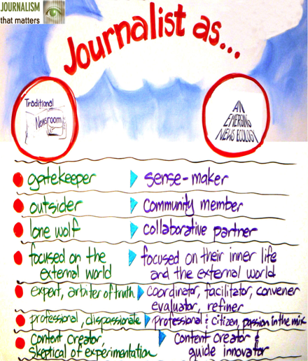 "The Journalism That Matters; JTM; ""Journalist As"" diagram depicts the role of journalists in traditional newsrooms vs. emerging news ecologies. In this depiction, traditionally journalists are gatekeepers, outsiders, expert professional content creators. In an emerging ecology they are sense makers, partners to the community, facilitators, citizens and innovators."