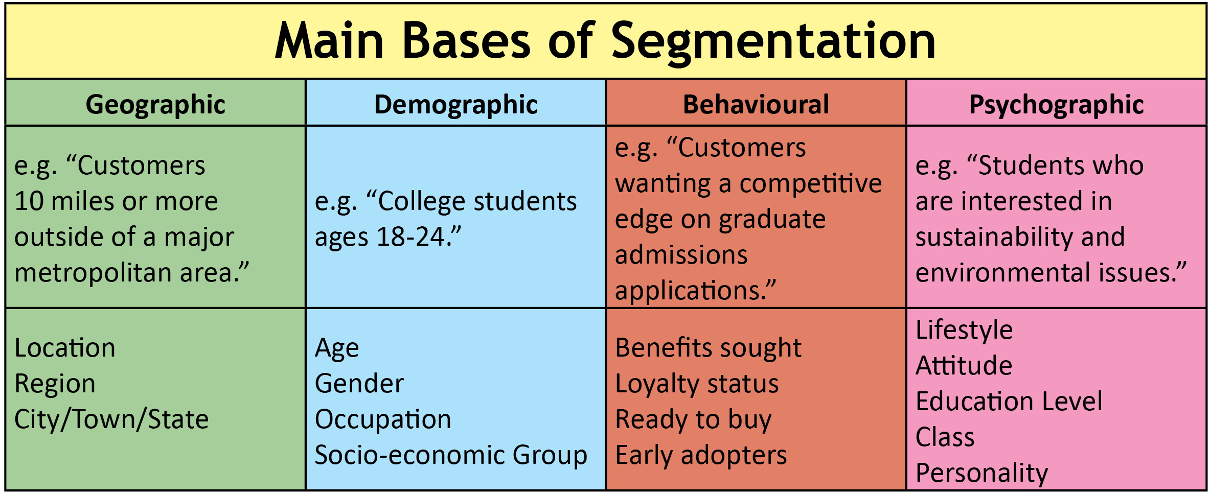 "This figure shows the main bases of segmentation: geographic, demographic, behavioral and psychographic. Under Geographic is ""Customers 10 miles or more outside of a major metropolitan area."" Location Region City/Town/State. Under Demographic is e.g. ""College students ages 18-24."" Age Gender Occupation Socio-economic Group. Under Behavioral is e.g. ""Customers wanting a competitive edge on graduate admissions applications."" Benefits sought Loyalty status Ready to buy Early adopters. Under Psychographic is e.g. ""Students who are interested in sustainability and environmental issues."" Lifestyle Attitude Education Level Class Personality"