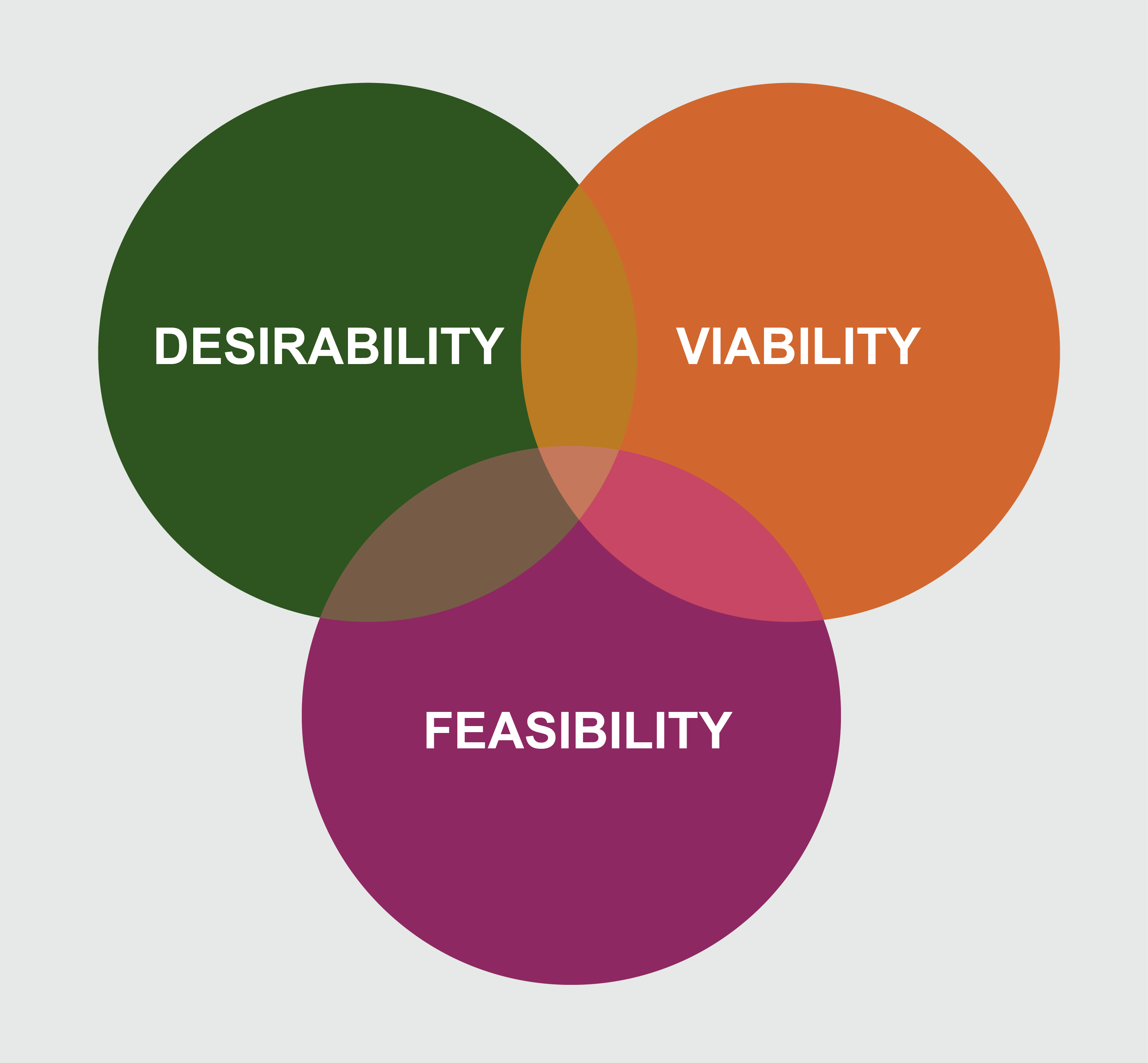 "Venn diagram rubric of three criteria often used for judging competitions: Desirability, Viability and Feasibility. Graphic shows 3 intersecting circles. Each circle contains one of the following words: ""Desirability,"" ""Viability,"" ""Feasibility."""