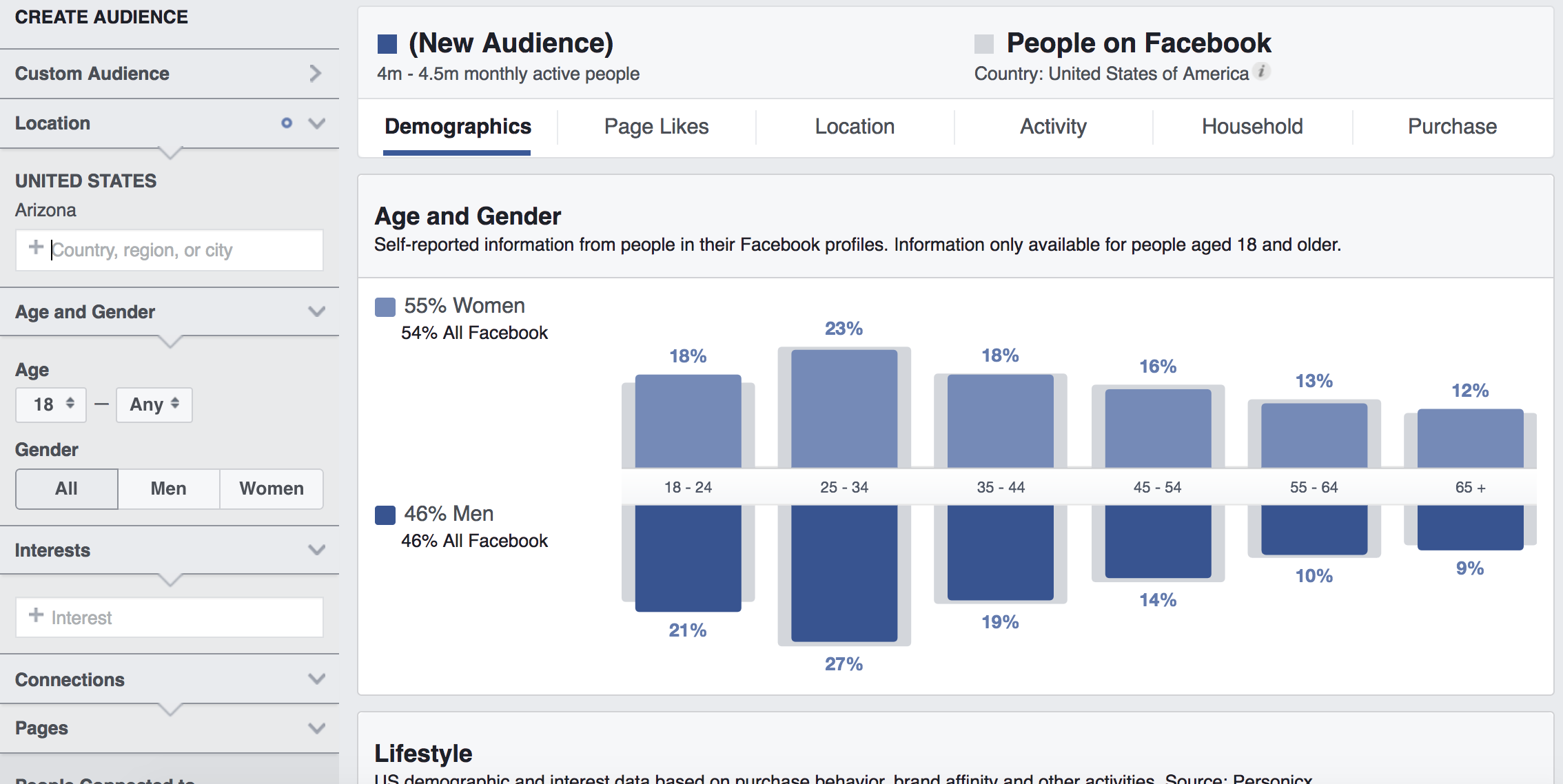 "This screenshot from Facebook Insights depicts what you would be shown if you follow the steps above then make your potential audience more specific by narrowing it down. Instead of looking at everyone in the country, select a state. Type a state into the ""Location"" box in the left-hand menu; here, we've selected Arizona. Immediately, we see that the data changes a bit: Now, the Insights tool tells us that the data we're examining represents the 4 to 4.5 million monthly active Facebook users. You'll also notice that the demographic data has shifted; the blue bars represent data for Arizona users, but the gray bars behind the blue ones represent the same United States Facebook users you started with, so you can compare your new audience to the ""typical"" Facebook user."