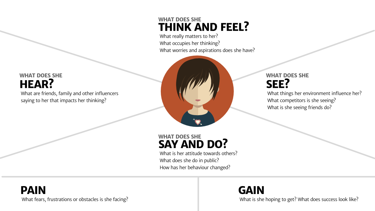 This graphical representation of an empathy map by Paul Boag from Boagworld depicts a hypothetical customer in various dimensions. What does she Hear? What are friends, family and other influencers saying to her that impacts her thinking? Then, what does she think and feel? What really matters to her? What occupies her thinking? What worries and aspirations does she have? Continuing clockwise, what does she see? What things in her environment influence her? What competitors is she seeing? What is she seeing friends do? And finally what does she say and do? What is her attitude toward others? What does she do in public? How has her behavior changed? At bottom, the map shows Pain: What fears, frustrations or obstacles is she facing and also Gain: What is she hoping to get? What does success look like?