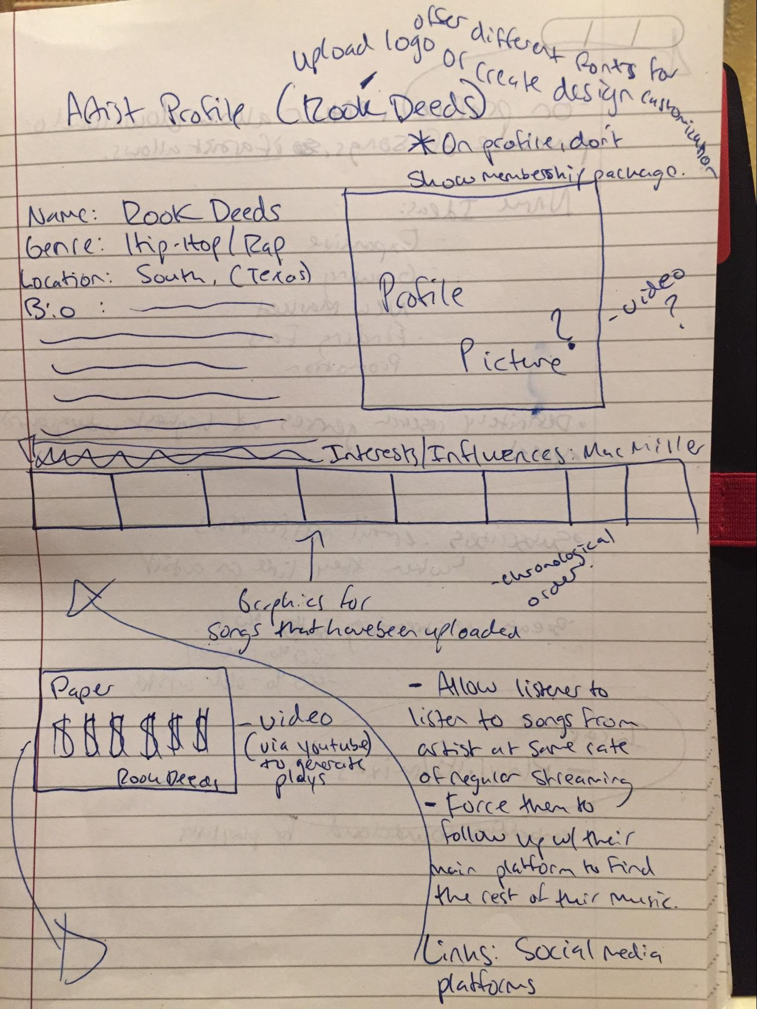 "This is a photo of an early concept sketch for the Artist Profile page on TownWave. Scribbled on paper, it shows the layout of various items such as: artist name, genre, info and bio (top-left), profile picture (top-right), graphics citing interests/influences (middle), links to social media (middle, below interests/influences), and video (bottom-left). Sketch also looks at potential features considered for users like: ""Allow listener to listen to songs from artist at same rate of regular streaming"" and ""Force them to follow up with their main platform to find the rest of their music."" The sketch also notes that customization in terms of logo design and fonts can be offered."