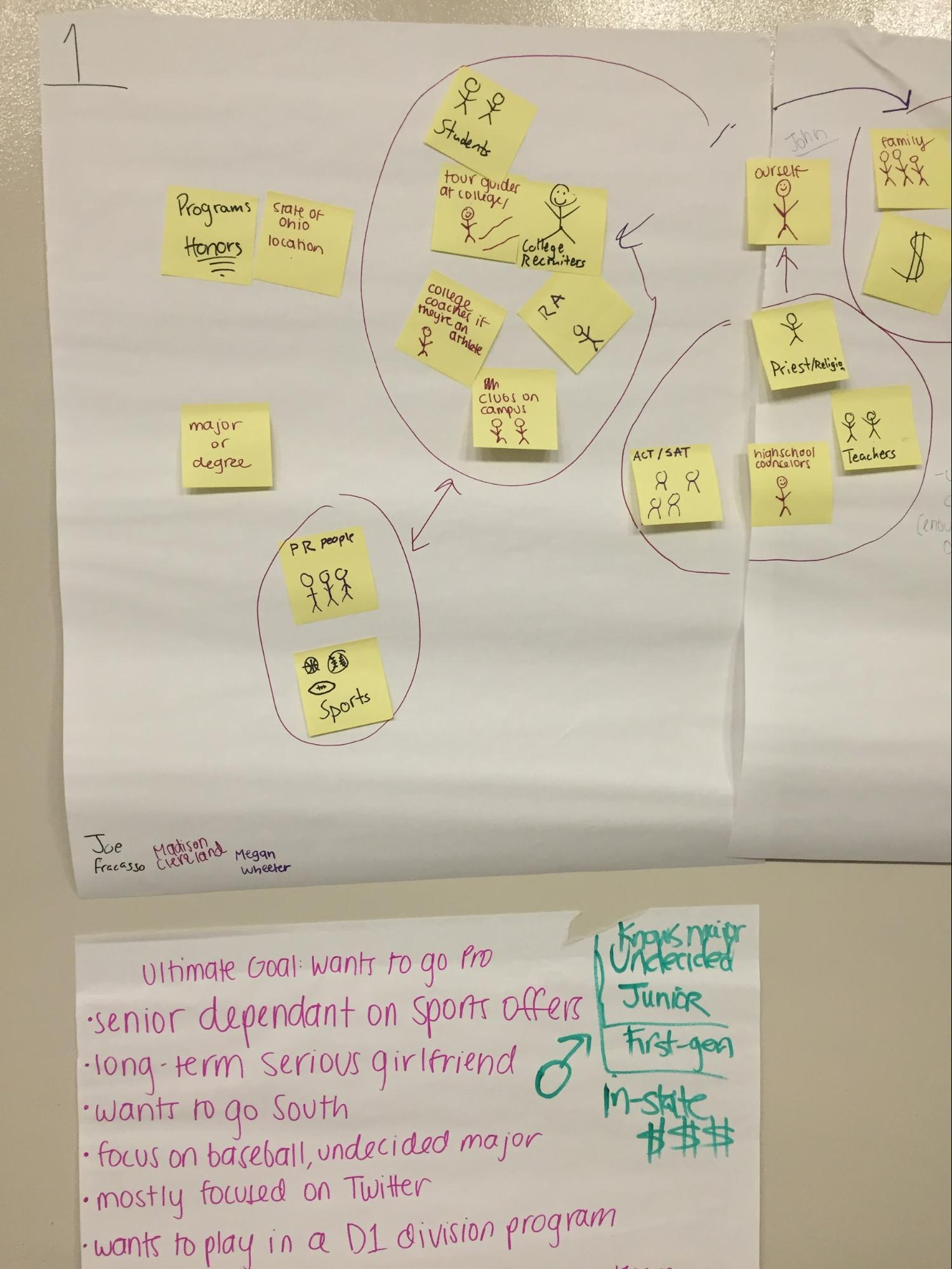 A partial image of a stakeholder map representing the problem space of college admissions and enrollment. Sticky notes on a board contain ideas of what types of people and groups could be stakeholders for a potential entrepreneurial venture. Copyright Michelle Ferrier.