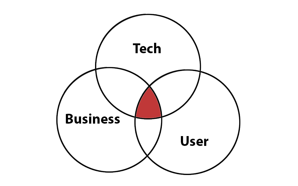 venn diagram with three intersecting circles labeled business, tech and user
