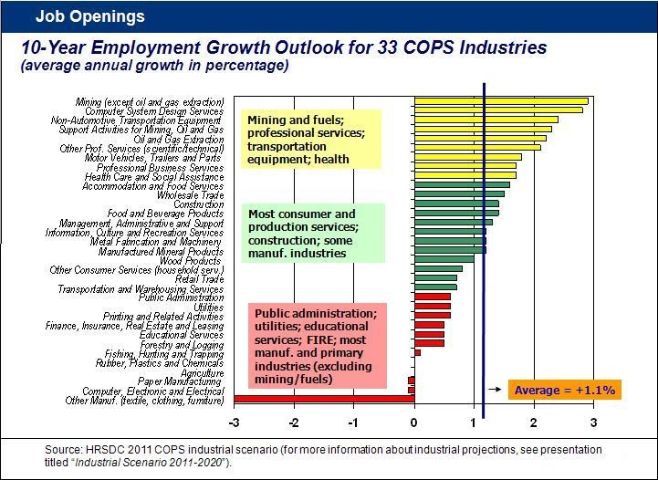 A chart projecting the annual average growth in employment over 10 years in different industries