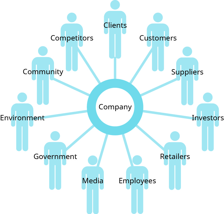 """A diagram with """"Company"""" labeled in the center, and """"Clients"""", """"Customers"""", """"Suppliers"""", """"Investors"""", """"Retailers"""", """"Employees"""", """"Media"""", """"Government"""", """"Environment"""", """"Community"""", and """"Competitors"""" labeled clockwise around the """"Company"""" label."""