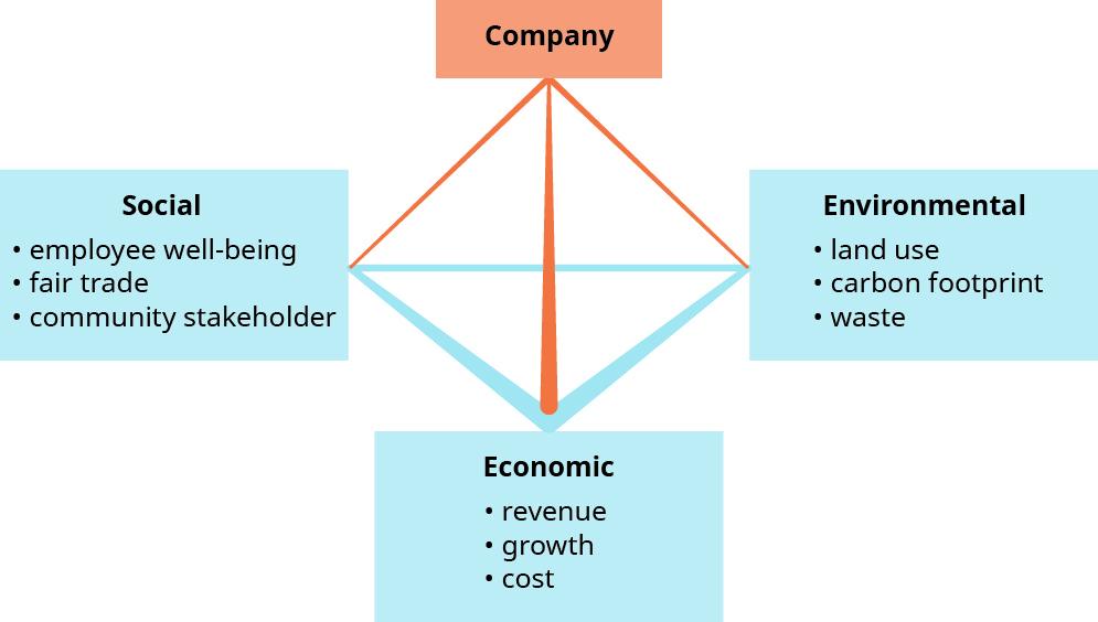 corporate social responsibility (csr) - business ethics