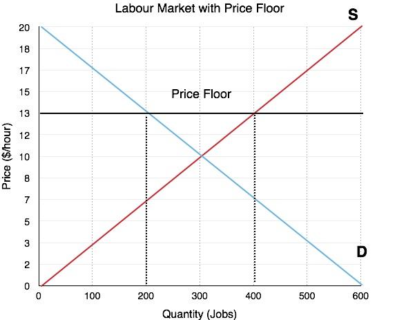 4 5 Price Controls Principles Of Microeconomics