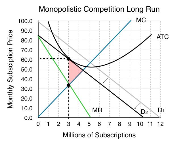 8 4 Monopolistic Competition – Principles of Microeconomics