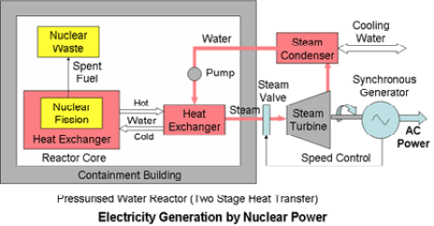 Electricity Generation by Nuclear Power