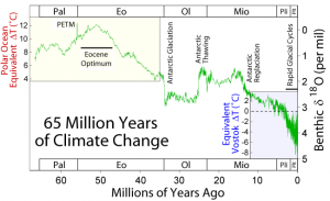 Visual chart of Temperature change over time