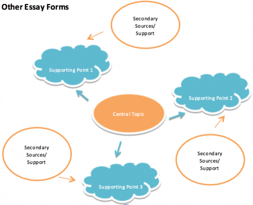 Other Essay Forms: Secondary Sources/Support, Supporting Point 1, Central Topucs, Supporting Point 2, Secondary Sources/Support, Supporting Point 3, Secondary Sources/Support