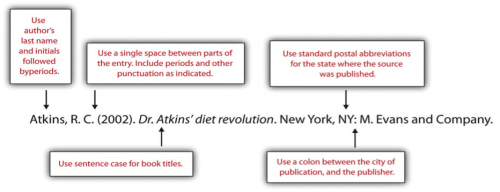 Akinds, R.C. (2002). Dr Atkins' diet revolution. New York: NY: M. Evans and Company.