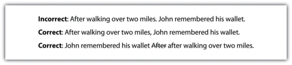 Incorrect: After walking over two miles. John remembered his wallet. Correct: After walking over two miles, John remembered his wallet. Correct: John remembered his wallet after walking over two miles.