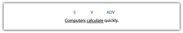 Subject, Computers (underlined once), Verb, calculate (underlined twice), Adverb, quickly.
