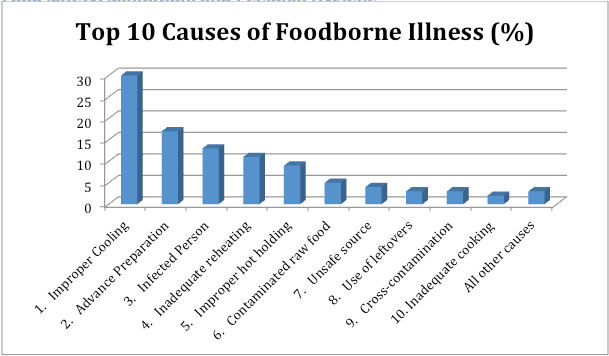 Preventing Foodborne Illness - Food Safety, Sanitation ...