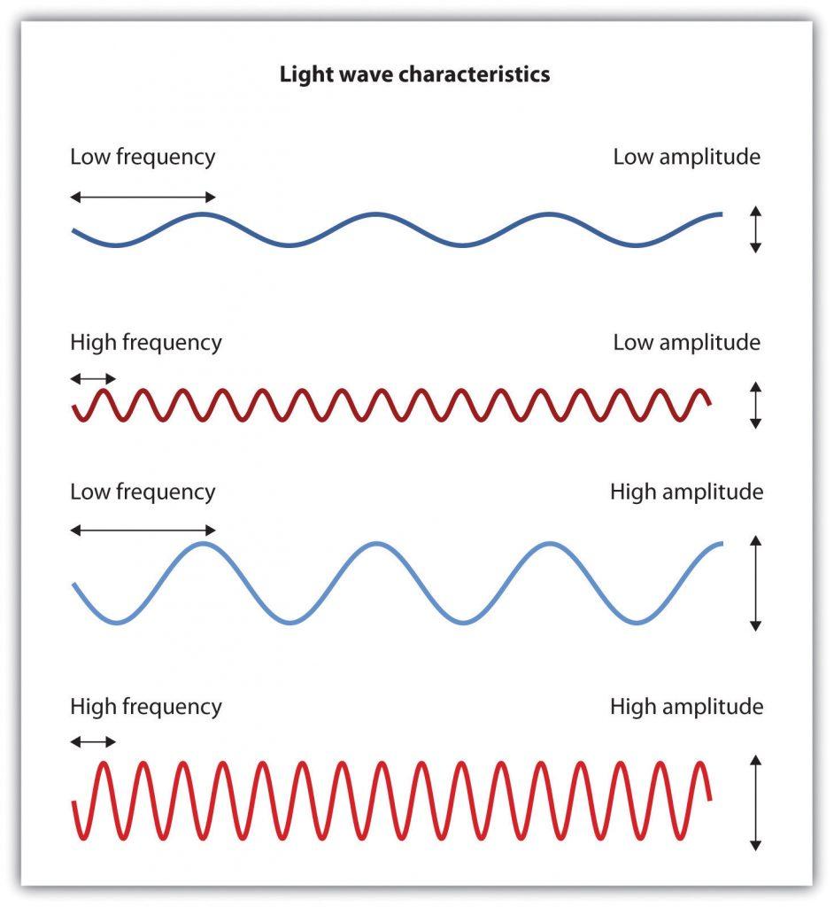 diagram of light waves