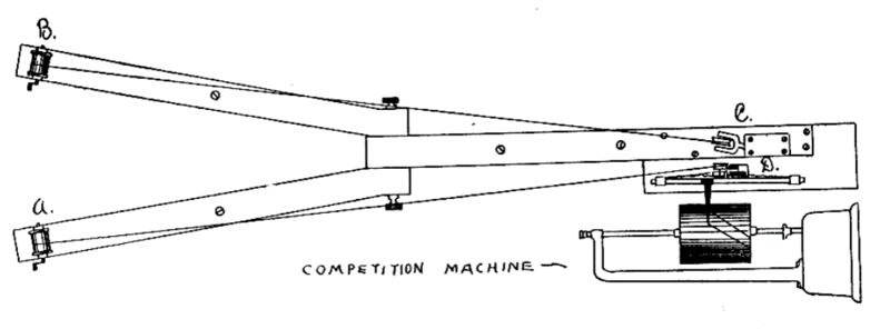 Diagram of Triplett's competition machine. The apparatus for this study consisted of two fishing reels whose cranks turned in circles of one and three-fourths inches diameter. These were arranged on a Y shaped frame work clamped to the top of a heavy table, as shown in the cut. The sides of this frame work were spread sufficiently far apart to permit of two persons turning side by side. Bands of twisted silk cord ran over the well lacquered axes of the reels and were supported at C and D, two meters distant, by two small pulleys. The records were taken from the course A D. The other course B C being used merely for pacing or competition purposes. The wheel on the side from which the records were taken communicated the movement made to a recorder, the stylus of which traced a curve on the drum of a kymograph. The direction of this curve corresponded to the rate of turning, as the greater the speed the shorter and straighter the resulting line.