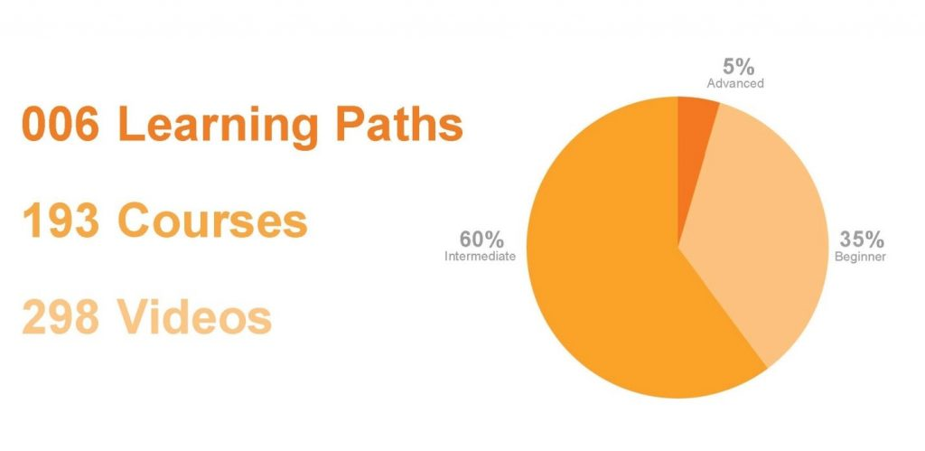 BIM Learning paths, courses, and videos demonstrated by beginner, intermediate, and advanced skill levels. There are 6 learning paths with 193 courses containing 298 videos in total. Of those, 5% are advanced, 60% are intermediate, and 35% are considered beginner level