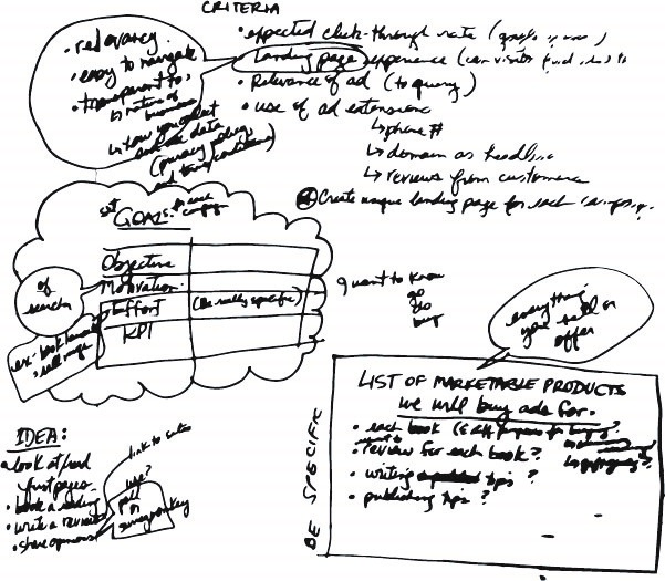 Image of hand-written study notes by the author. Thoughts and study notes are grouped into thought bubbles, lists, and boxes.