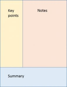 Cornell notes layout. rectangle divided in three: Top left for Key Points, top right for ntoes, bottom section for summary