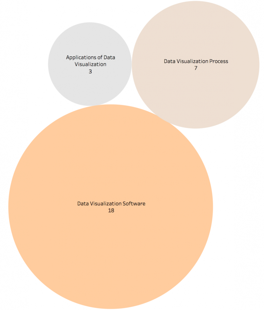 Visual representation (bubble chart) indicating the data visualization content broken out into three categories: data visualization software (18 courses), data process visualization (7 courses), and application of data visualization (3 courses)