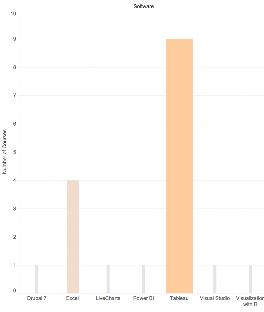 Vertical bar chart identifying the number of courses available per software category: Drupal 7 (1 course), Excel (4 courses), LiveCharts (1 course), PowerBI (1 course), Tableau (9 courses), Visual Studio (1 course), Visualization with R (1 course)
