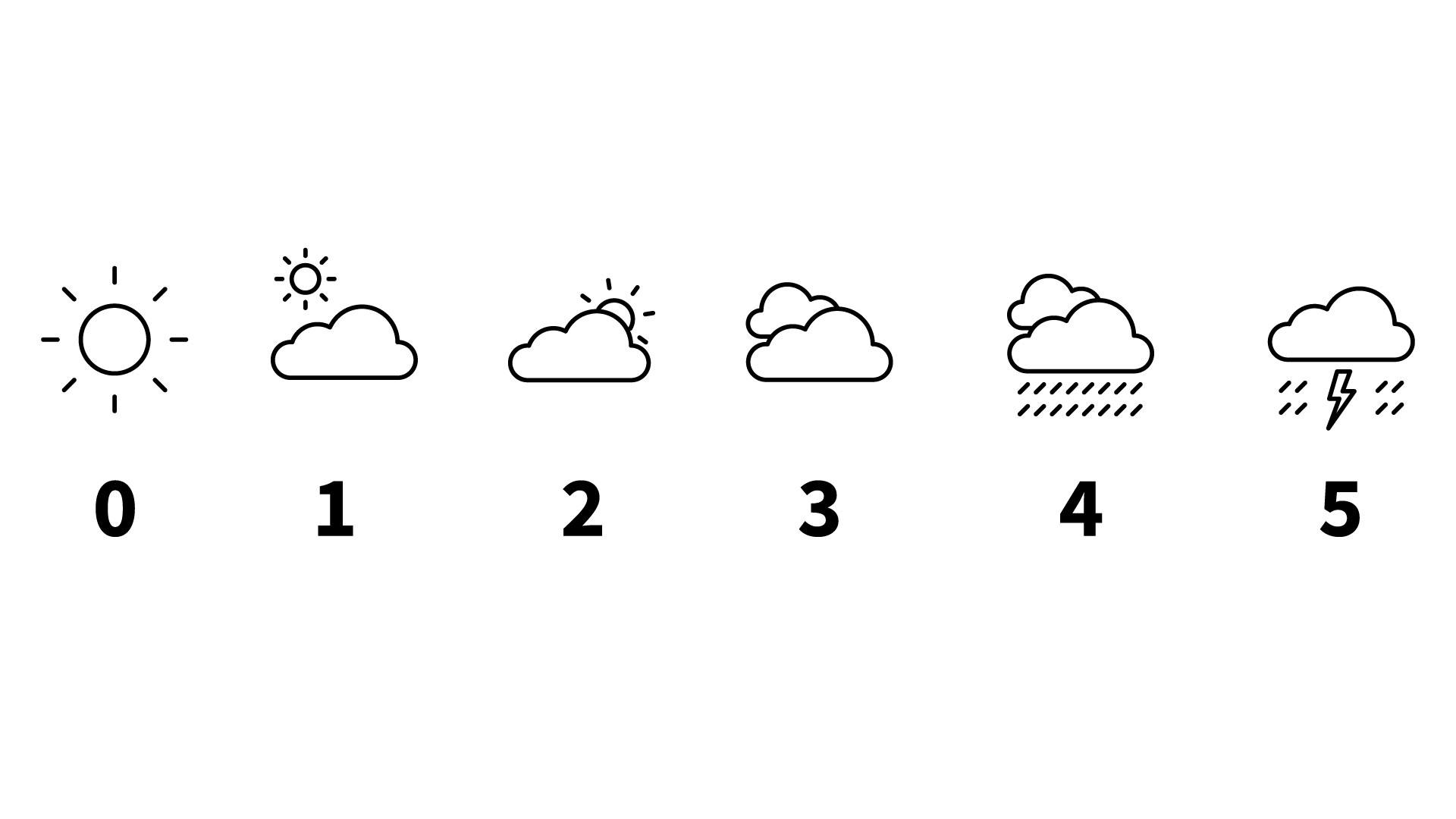 Pain scale from 0 to 5 starting with a sunny icon on the left and moving to a rain storm icon on the right side.