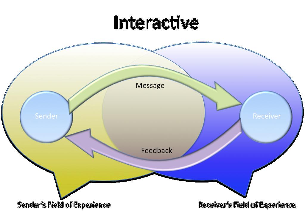 Interactional Model