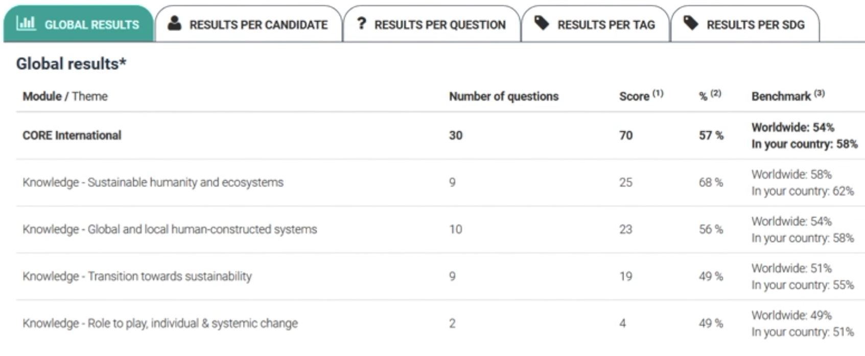 Figure 6: A Typical Results Tab