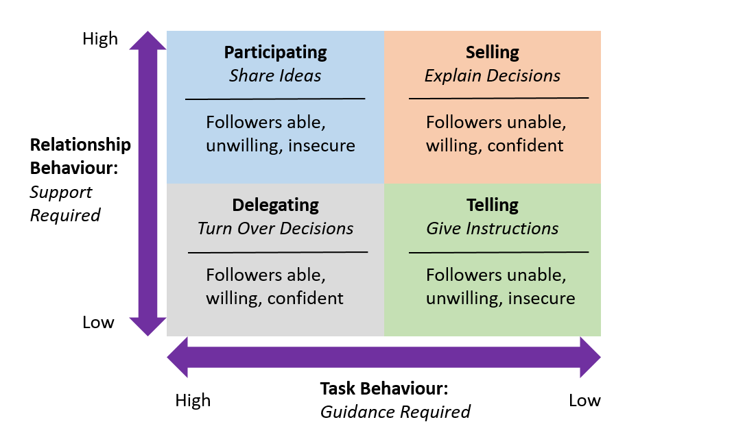 3 1 Leadership Styles Leadership And Management In Learning Organizations