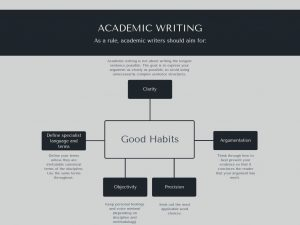 Infographic regarding Academic Writing: some good habits to consider.