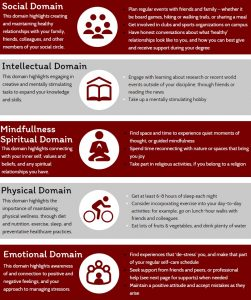 Infographic describing the five domains of health, alongside examples for each domain: social, intellectual, mindfullness/spiritual, physical, emotional.