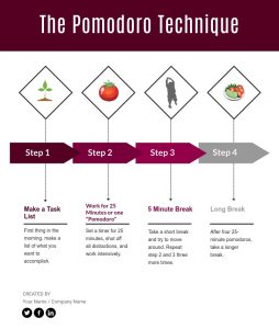 Graphic depiction of the Pomodoro Technique: Make a Task List; Work for 25 Minutes or one Pomodoro, Take a 5 minute break, then repeat step 2 and 3. Take a long break after four 25-minute Pomodoros.