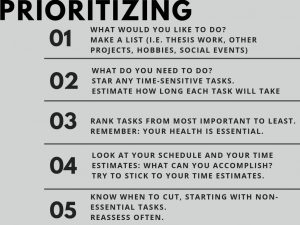 Infographic on prioritizing. Consider: (1) What would you like to do? Make a list (i.e. thesis work, other projects, hobbies, social events). (2) What do you need to do? Star any time-sensitive tasks. Estimate how long each task will take. (3) Rank tasks from most important to least. Remember: your health is essential. (4) Look at your schedule and your time estimates: what can you accomplish? Try to stick with your time estimates. (5) Know when to cut, starting with non-essential tasks. Reasses often.