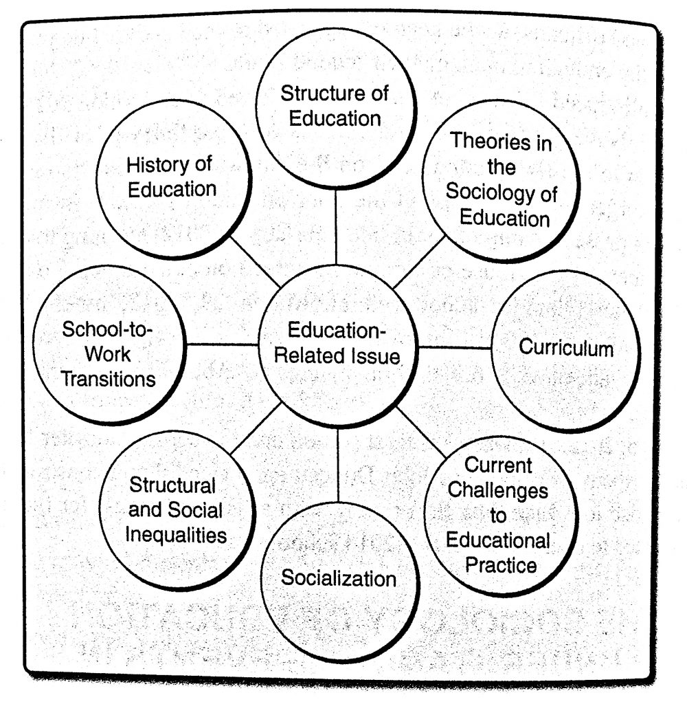 Circle in the centre surrounded and connected to 8 other evenly spaced circles. The middle circle reads Education-Related Issues with the 8 surrounding circles listing: Stucture of Education; Theories in the Sociology of Education; Curriculum; Current Challenges to Educational Practice; Socialization; Stuctual and Social Inequalities; School-to-Work Transitions; History of Education
