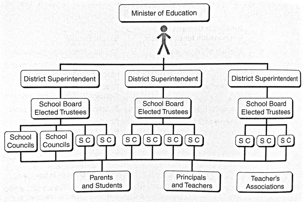 The Minister of Education tops the hierarchy. The next level down are District Superintendents; following behind are School Board Elected Trustees. Next level down in the hierarchy are School Councils. Parents and Students, Principals and Teachers, and Teacher's Associations complete the hierarchy.