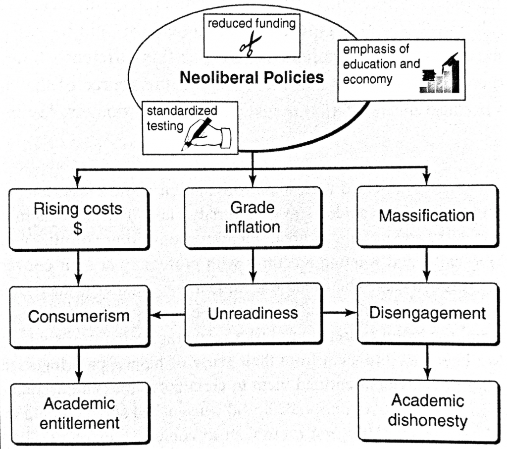 A flowchart showing how the reduced funding, standardized testing, and emphasis of education and economy of Neoliberal Policies leads to rising costs, grade inflation, and massification. With consumerism comes academic entitlement; with grade inflation an unreadiness and eventual disengagement that leads to academic dishonesty.