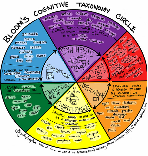 Bloom's Cognitive Taxonomy Circle