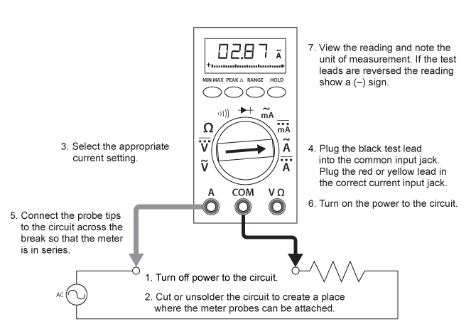 Diagram showing how to measure current with a digital multimeter