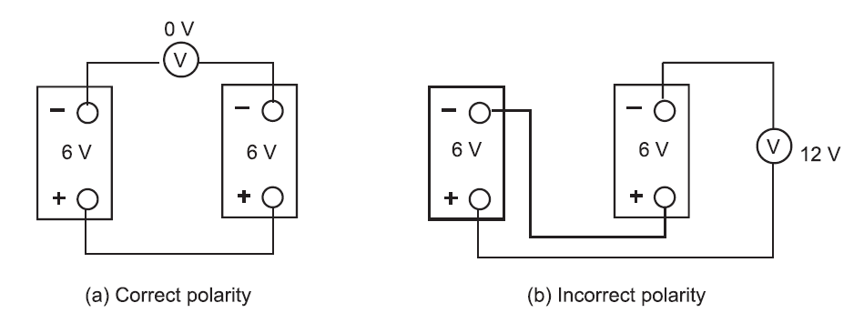 Diagram illustrating correct and incorrect polarity in a polarity test