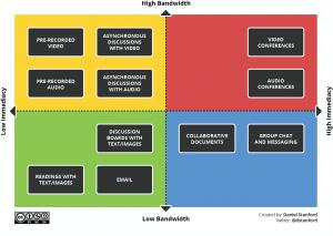 Bandwidth Immediacy Matrix