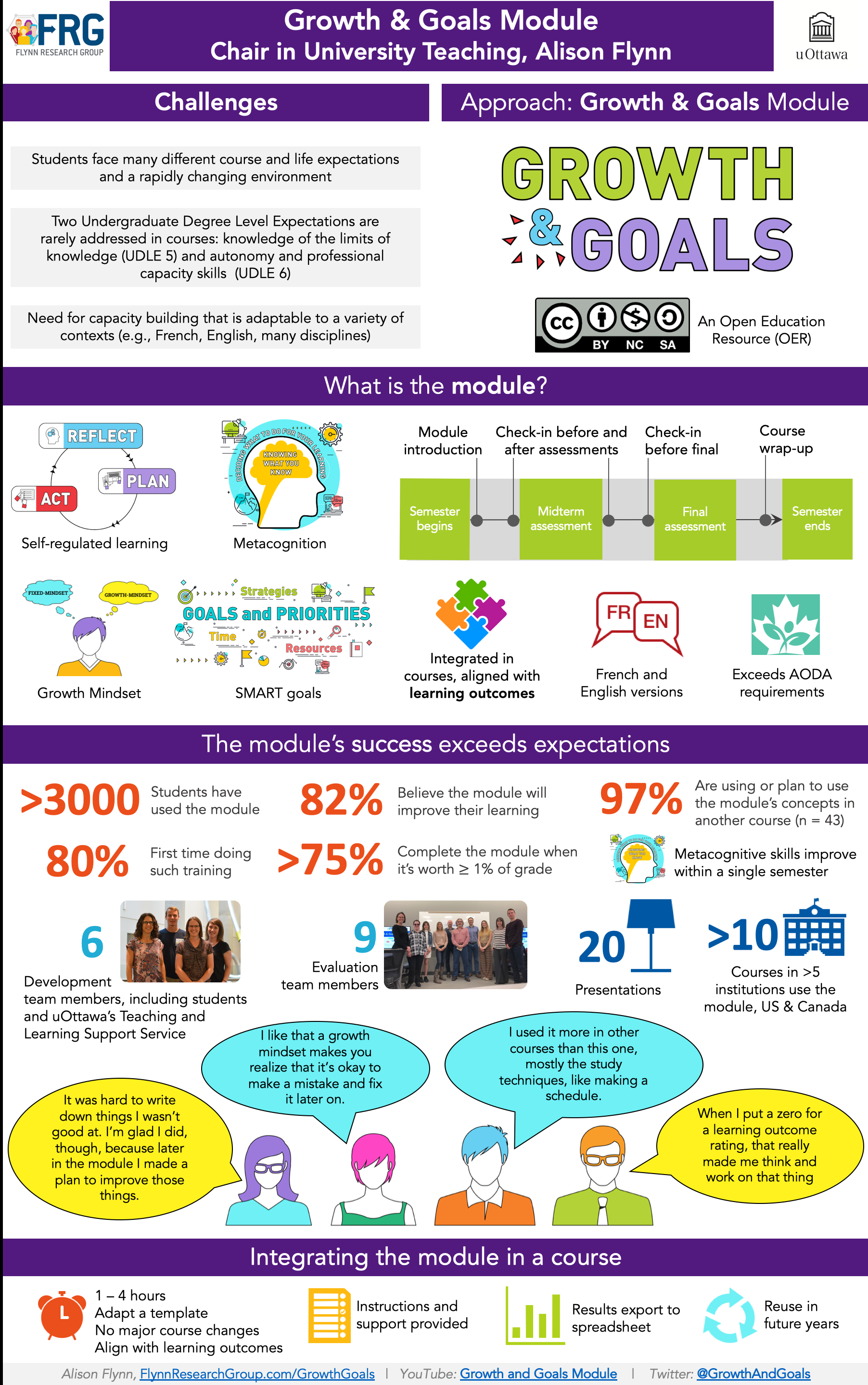 Growth & Goals Infographic