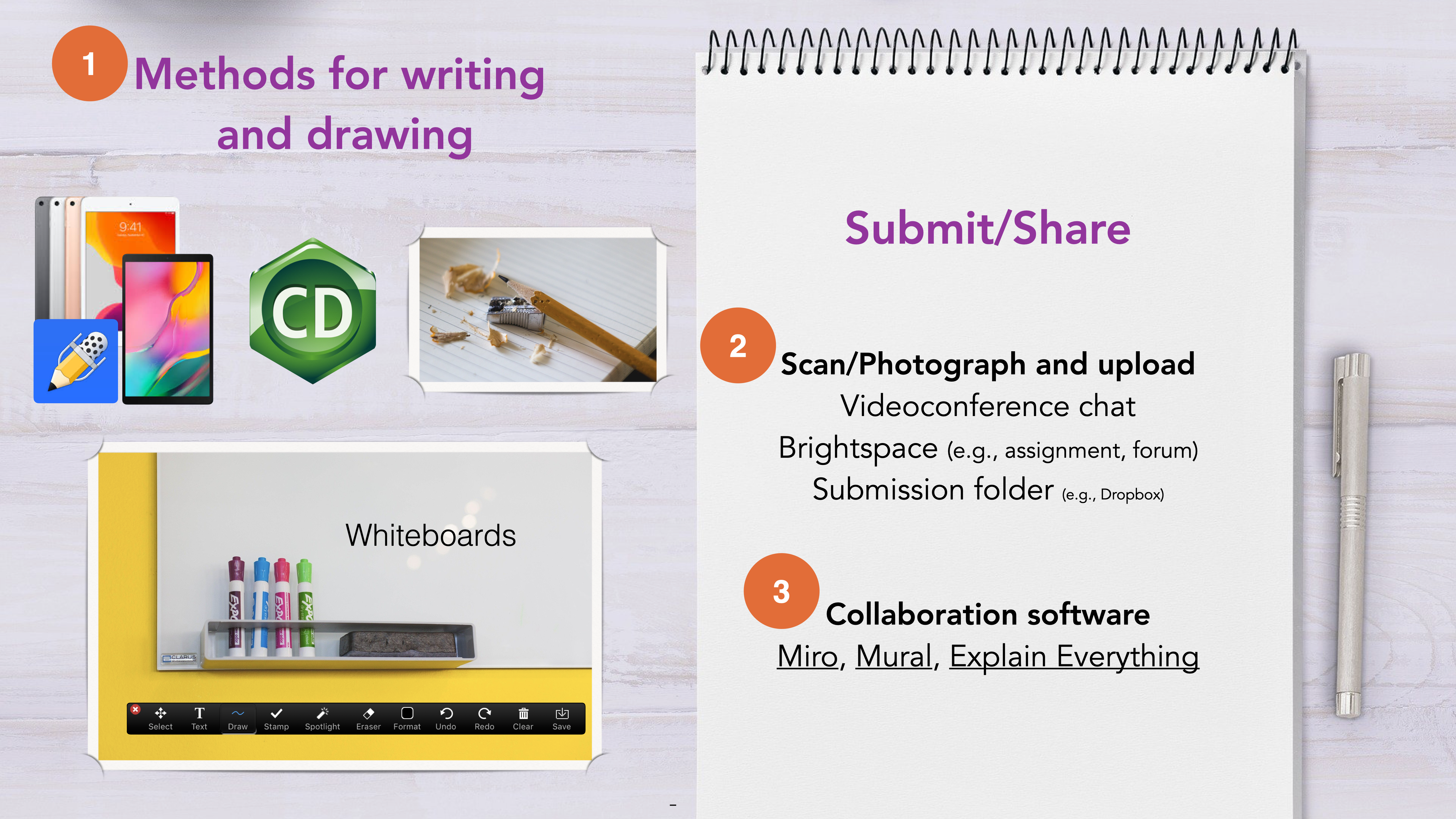 1. Methods for writing and drawing (tablet, ChemDraw, paper and pencil, whiteboards). 2. Scan/Photograph and upload, Videoconference chat, Brightspace (e.g., assignment, forum), Submission folder (e.g., Dropbox). 3. Collaboration software Miro, Mural, Explain Everything