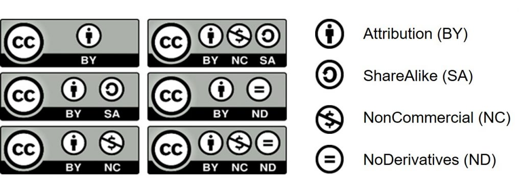 Visual representation of the six Creative Commons licences and the four conditions: Attribution, Share Alike, Non Commercial and No Derivatives