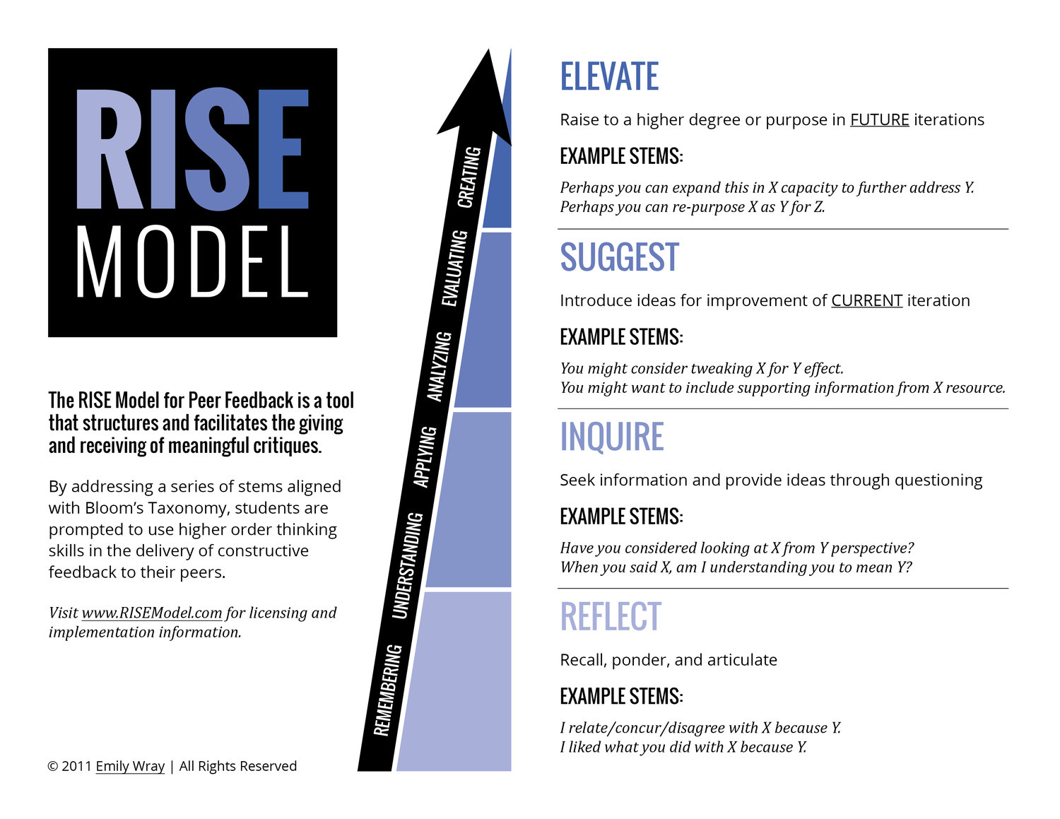 RISE model for feedback: Reflect, Inquire, Suggest, Elevate