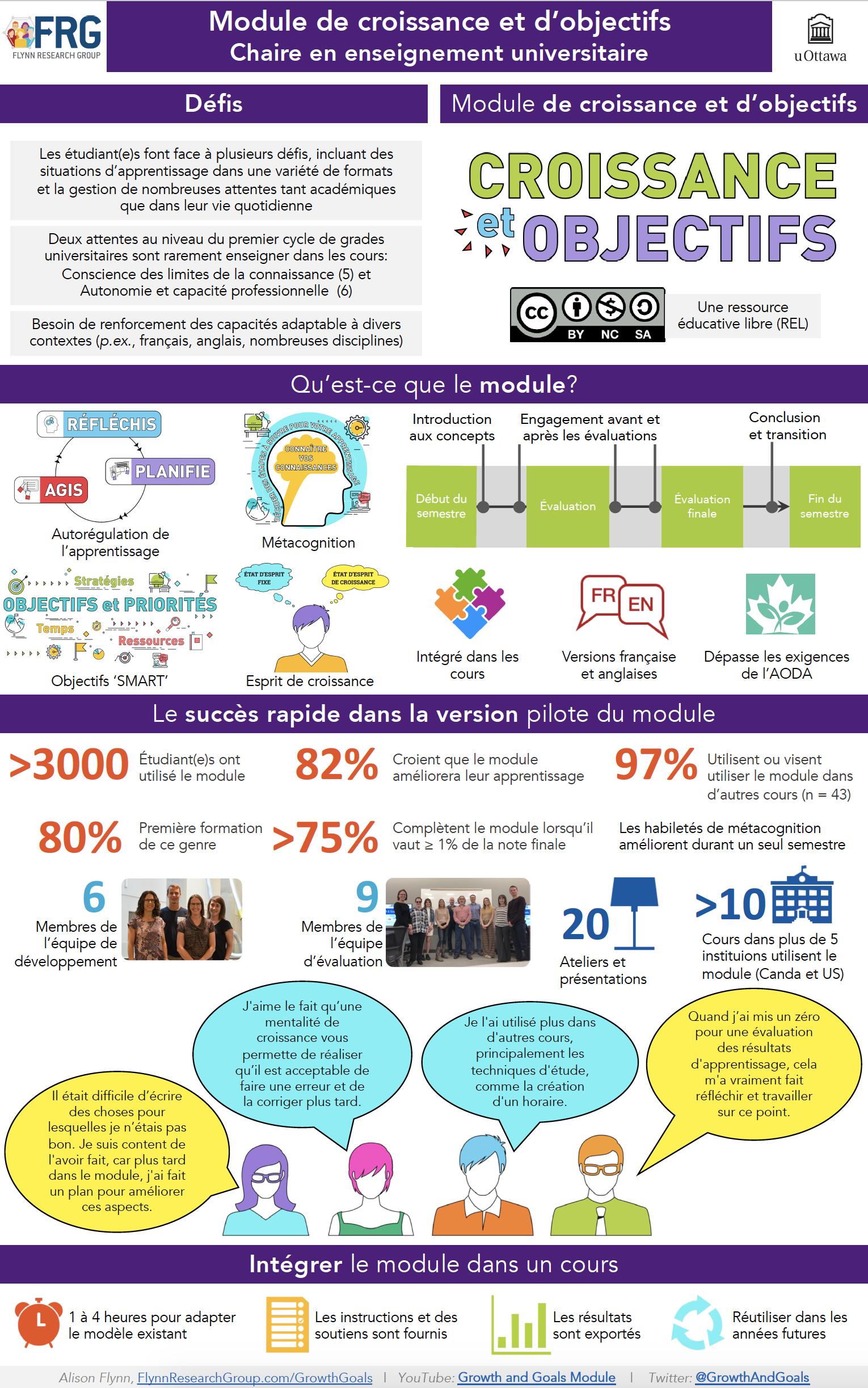 Croissance et objectifs - infographie