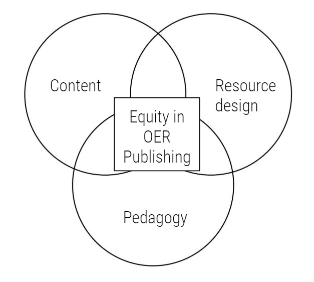 """A venn diagram with three overlapping circles. The three circles have the following labels, content, resource design, and pedagogy. Where the circles overlap is labeled """"Equity in OER publishing"""""""